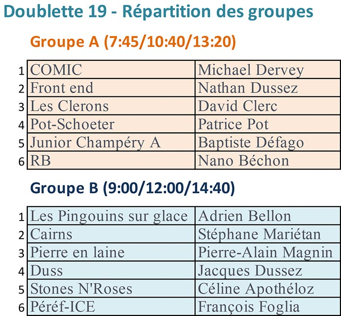 Doublette19 repartition groupes